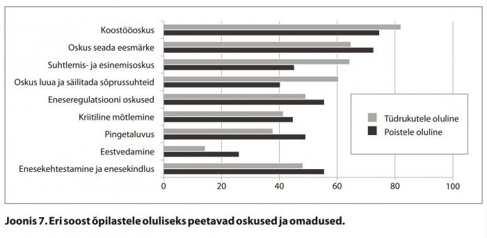 """Kuigi avalikult keegi ei väida, et poistesse suhtutakse teisti kui tüdrukutesse, näitab 142 Eesti kooli õpetajate küsitlus ikkagi, et ootused poistele ja tüdrukutele on üsna erinevad.  Allikas: """"Soolist ebavõrdsust märgatakse, probleemiks ei peeta ja lahendusi ei teata"""" (2012)."""