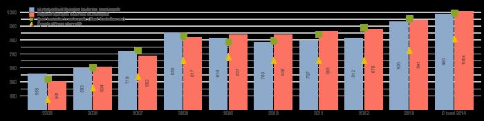 Sinine - Munitsipaalkooli õpetajate keskmine brutopalk Punane - Riigikooli õpetajate keskmine brutopalk Roheline - Eesti keskmine brutopalk (Eesti Statistikaamet) Kollane - Õpetaja töötasu alammäär