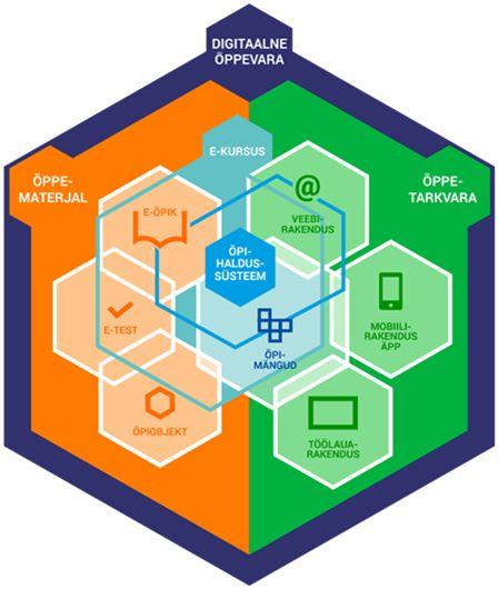 Joonis. Digitaalse õppevara mõiste ja sellega seonduvad mõisted (autor: Maris Lindoja M. Laanpere järgi, 2015) Digitaalne õppematerjal on digitaalse õppevara osa, millel on esitatud mõistete seosed. Kuna tehnoloogia rakendamisel õppetöös kasutatakse erinevat sõnavara, on oluline seda täpsustada.