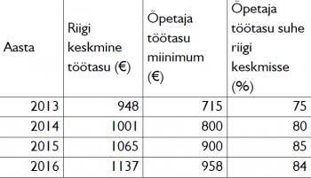 1-tabel