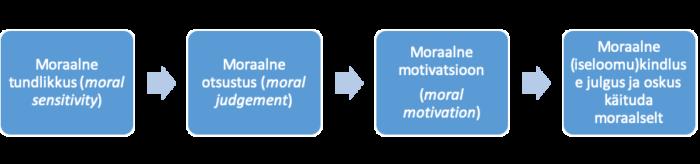 James Resti moraalse arengu nelja etapi lihtsustatud skeem.