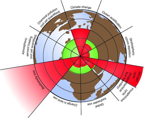 Joonis 1. Rockström, J. et al. 2009. Planetary boundaries, A safe operating space for humanity. Nature, 461, 472-475